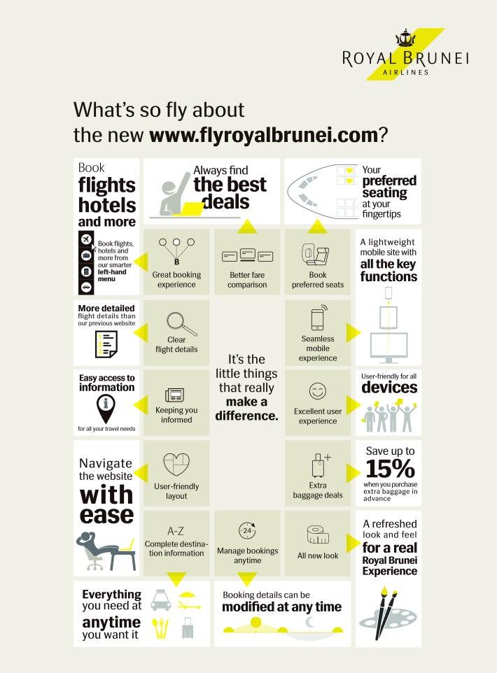 flyroyalbrunei Website Infographics