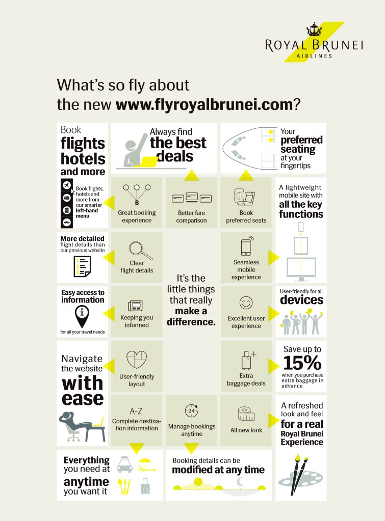 flyroyalbrunei Website Infographics