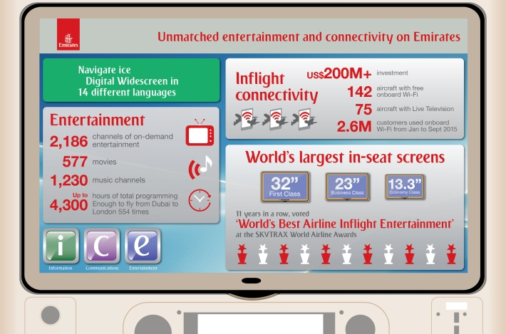 Emirates-ice-Digital-Widescreen-infogrpahic