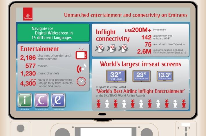 Emirates-ice-Digital-Widescreen-infogrpahic